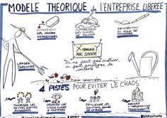 Modèle théorique de l'entreprise libérée Innovation, Learning Techniques, Sketch Notes, Project Management, Change The World, Leadership, Coaching, Entrepreneur, Communication