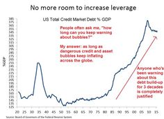 Chart Of The Day: No More Room To Borrow—–US Leverage Ratio At 100 Year High   David Stockman's Contra Corner