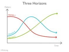 McKinsey's Three Horizons Model Defined Innovation for Years. Here's Why It No Longer Applies - by Steve Blank Disruptive Innovation, Innovation Strategy, Technology Problems, Legacy System, Senior Management, How To Apply, Marketing, Model, Blog