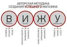 планограмма магазина бытовой техники: 2 тыс изображений найдено в Яндекс.Картинках