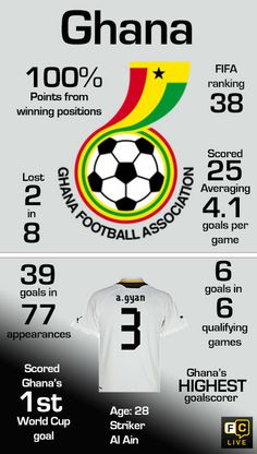 Ghana National Football Team stats