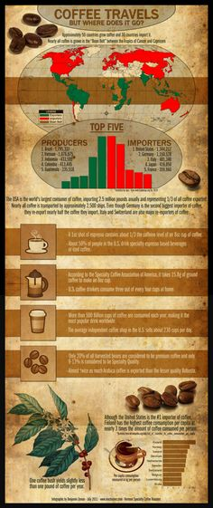 """Approxiamtely 50 countries grow coffee and 30 countries import it. Nearly all coffee grow in the """"Bean Belt"""" between the tropics of cancer and Caprico Kona Coffee, Coffee Farm, Coffee Is Life, I Love Coffee, Espresso Coffee, Coffee Cups, Coffee Coffee, Drinking Coffee, Morning Coffee"""