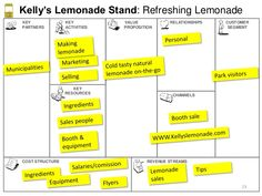 business model canvas customer relationships examples google search