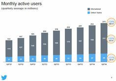 Twitter Picked Up 16M Active Users In Q2  http://techcrunch.com/2014/07/29/twitter-q2-user-growth/