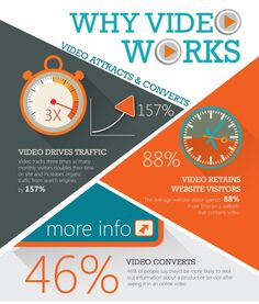 Website traffic, visitor retention, and conversions - thats all the proof you need to develop a video marketing campaign! Inbound Marketing, Internet Marketing, Online Marketing, Digital Marketing, Lead Nurturing, Marketing Techniques, Videos, Social Media, Youtube