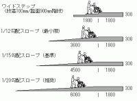 図9 ワイドステップはスロープよりもコンパクト スロープ 勾配 平面図 バリアフリー
