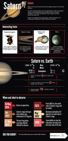 The Solar System infographics series- Saturn! #telescopeplanet #astronomy