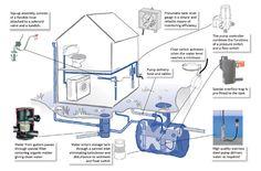 Rainwater harvesting - Urgent Evoke