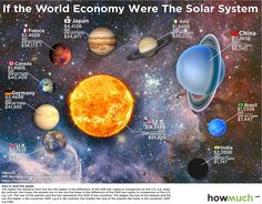 If the World Economy Were the Solar System The Wealth Of Nations, Financial Literacy, Solar System, Cool Things To Make, Japan, World, Money, Google Search, Space