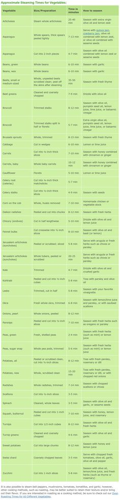 """Vegetable Steaming Times (Chart)"" on HealWithFood.org; ""[T]he last column in the table ... provides ideas on how you can add flavor to your steamed vegetables without using salt or dairy products."""