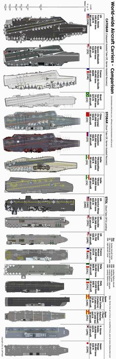 World Wide Aircraft Carriers Comparison (Jeff Head)
