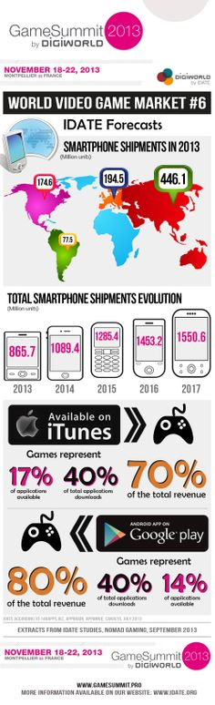Our new infographic is here! Just before the week-end, discover more about Smartphones market. Video Game Industry, Google Play, Games To Play, Avatar, Video Games, Smartphone, Marketing, World, Business