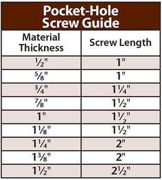 Pocket hole screw depth chart