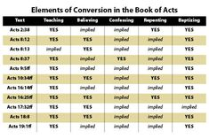 Conversions in Acts : ChristianCourier.com