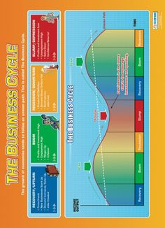 The Business Cycle Poster