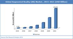 Global Augmented Reality (AR) Market 2016-21 (Zion Market Research Nov'16)