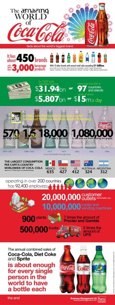 Food infographic Food infographic Worlds Biggest Brand Coco-Cola Statistics Revealed. Infographic Description Food infographic Worlds Biggest Brand Mexico Chile, Procter And Gamble, Coca Cola Brands, Infographic Examples, Share A Coke, World Of Coca Cola, Real Facts, Information Graphics, Tips Belleza
