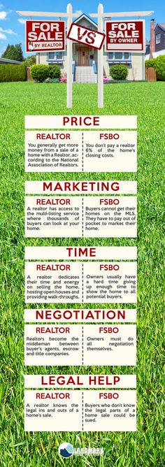 For Sale By Owner vs. Realtor   www.MyFSBOCoach.com #FSBOTips #FSBO