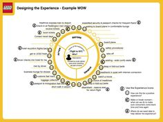 A customer journey map provides: a story on how the customer interacts, or should interact, with your company. Learn how to set up a customer journey map. Experience Map, User Experience Design, Customer Experience, Customer Service, Digital Customer Journey, Customer Journey Mapping, Design Thinking, Creative Thinking, Business Intelligence