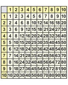 Számrendszer 100-ig + szorzótábla Shiva Photos, Worksheets, Periodic Table, Periodic Table Chart, Periotic Table, Literacy Centers, Countertops