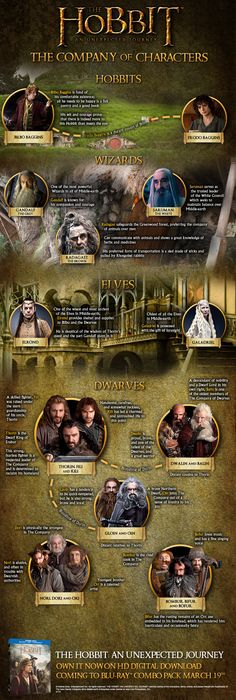 The Hobbit Company of Characters
