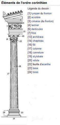 les éléments de l'ordre corinthien