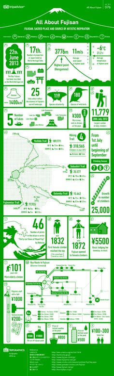 Unique Infographic Design, All About Fujisan #Infographic #Design (http://www.pinterest.com/aldenchong/)