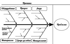 Swimlane diagram template werk pinterest diagram and template how root cause analysis can transform lives six sigma 28 images root cause analysis fishbone diagram periodic diagrams fishbone analysis commonpence co ccuart Choice Image