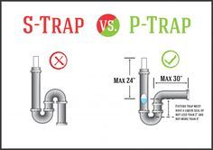 This Image Shows S Trap Vs P Trap The Problem With An S Trap Is That They Have The Tendency To Siphon This Will Result In An Open Traps Sarasota Sarasota Fl