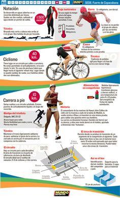 Triatlón Río 2016 Ironman Triathlon, Triathlon Training, Triathlon Motivation, Long Distance Running, Open Water Swimming, Running Workouts, Iron Man, Olympics, Infographic