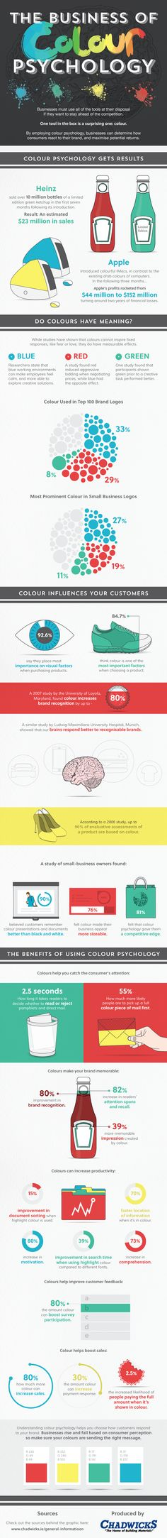 #Infographic on colour psychology in #branding. Colour is important to consumers!