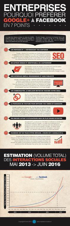 ENTREPRISES : POURQUOI PRÉFÉRER GOOGLE+ À FACEBOOK EN 7 POINTS #Infographie   via #BornToBeSocial - Pinterest Marketing