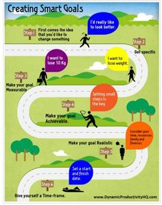 Coaching - Goal - 6 Steps to Make Your Goals S.M.A.R.T. Goals