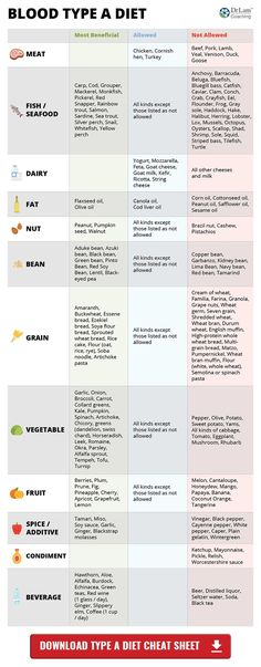 Blood Type Diet Chart – Type A  Looking for more information about Blood Type diets? Take a look at drlam.com and enter blood type diets in search bar.