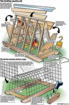 **I wonder if the bottom illistration could be made from PVC pipe?** The City Chicken Chicken Tractor Gallery compiled by Katy Chicken Tractors, Chicken Coop Plans, Building A Chicken Coop, Diy Chicken Coop, Chicken Coop Pallets, Farm Chicken, Chicken Feeders, Chicken Ideas, Chicken Houses