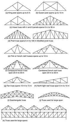 What are the different type of roof? Truss Structure, Steel Structure Buildings, Steel Trusses, Roof Trusses, Metal Stud Framing, Roof Truss Design, Lean To Roof, Framing Construction, Roof Shapes