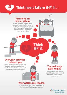 The symptoms of heart failure can often be overlooked. Remember to think HF if....