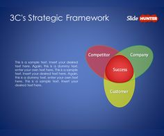 3C's Strategic Framework Template for PowerPoint is a simple template containing two slide designs with the 3C model diagram #diagram #powerpoint