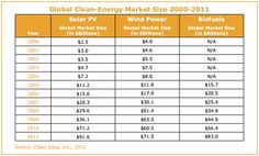 Clean Energy Trends 2012 Report Released