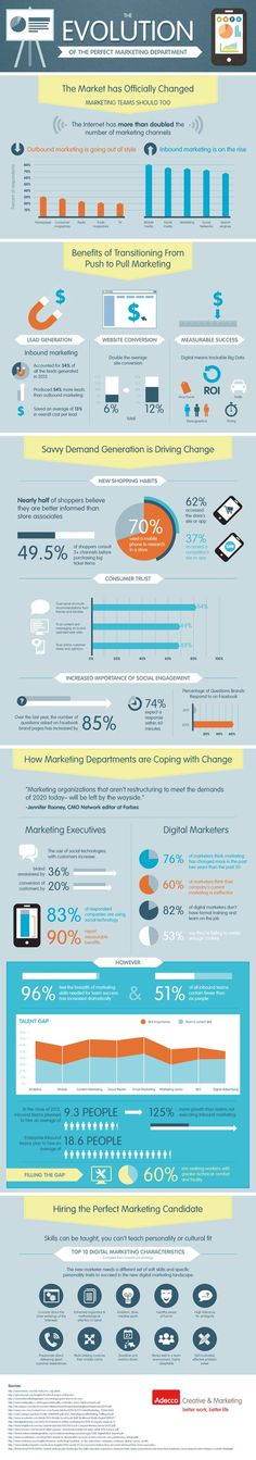 The market has officially changed, and marketing teams should do the same. Check out the infographic below presented by Adecco to learn about the evolution of the perfect marketing department. Inbound Marketing, Marketing Digital, Marketing Automation, Mobile Marketing, Marketing And Advertising, Business Marketing, Content Marketing, Internet Marketing, Online Marketing