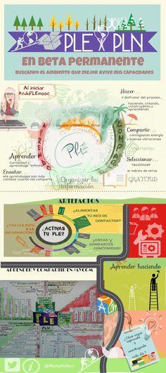 El mapa de mi PLE en beta permanente by Manuela Ruiz, creado para #eduPLEmoochttp://haciendople.tumblr.com/post/74525405765/el-diagrama-de-mi-ple