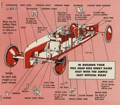 Soap Box Derby Racer cutaway with labeled parts and some basic rules Soap Box Derby Cars, Soap Box Cars, Soap Boxes, Sheet Metal Work, Savon Soap, Soap Making Supplies, Buggy, Thinking Day, Pedal Cars