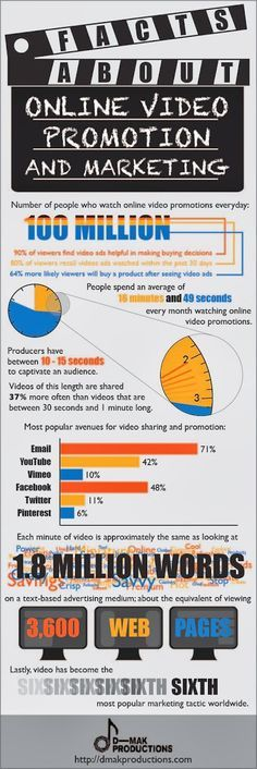 Facts About Video in Small Business Marketing   If you've ever considered using video in your small business marketing, this infographic should help push you over the edge! Over 100 million people a day watch online video promotions.