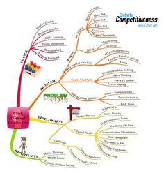 New Product Development & innovation Brain Map Innovation Strategy, Disruptive Innovation, Program Management, Project Management, Brain Mapping, Product Development Process, Industrial Engineering, Social Entrepreneurship, Social Enterprise