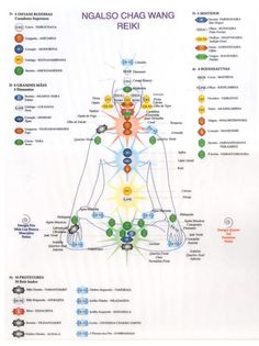 CHAKRA diagram. REIKI info.  Helpful.