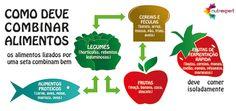 Guia da Nutrição: Como combinar os alimentos