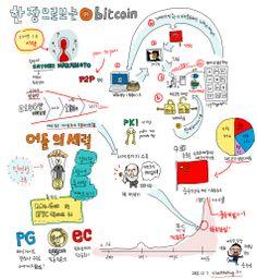한장으로 보는 비주얼씽킹 – 비트코인 | Visualthinking.kr