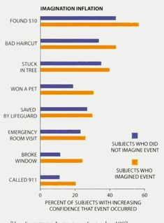 Eyewitness memory essay sample Eyewitness Memory Essays: Over Eyewitness Memory Essays, Eyewitness Memory Term Papers, Eyewitness Memory Research Paper, Book Reports. Memory Psychology, Memories Essay, Repressed Memory, Broken Window, Term Paper, Research Paper, Higher Education, Free Resume, Sample Resume
