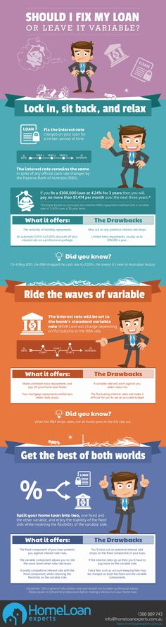You're thinking about getting a home loan. Do you play it safe by locking in your interest rate or take a risk in the hopes rates will drop even further? Fixed or variable? Read on to find out which is more suitable for you. #interest #rates #variable #fix #homeloan #tips #infographic