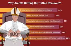 Why Are We Getting Our Tattoo Removed?